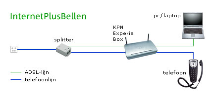 schema-internet-plus-bellen.jpg